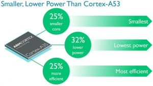 Ny ARM Cortex-A35 processor bringer 64-bit til smartwatches